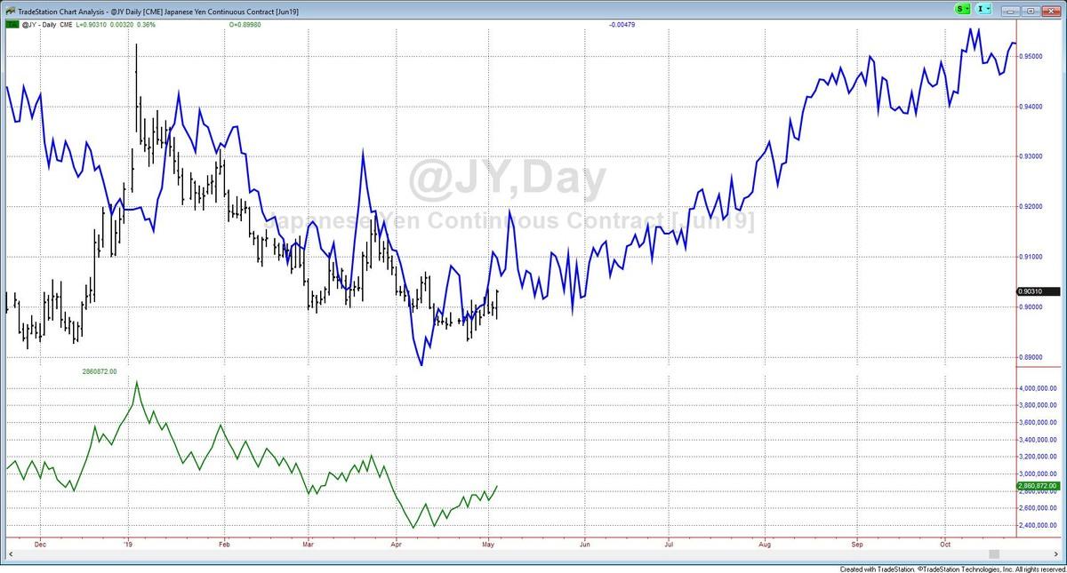 Japanese Yen futures