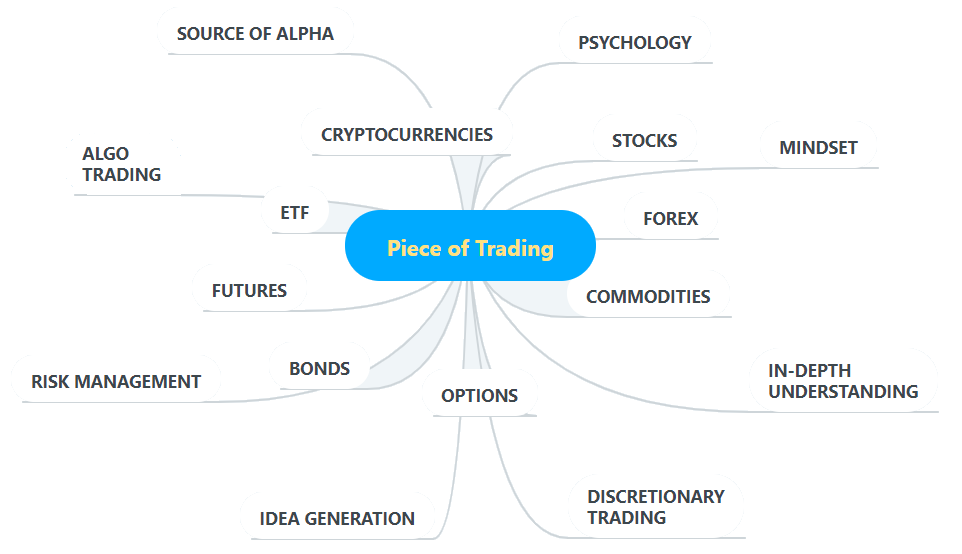 Piece of Trading components