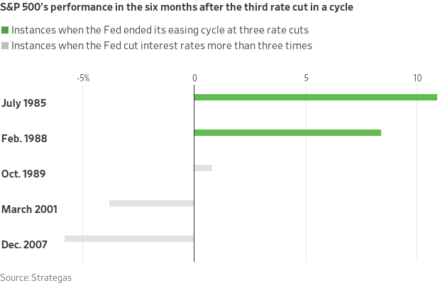 S&P500 performance after three rate cuts
