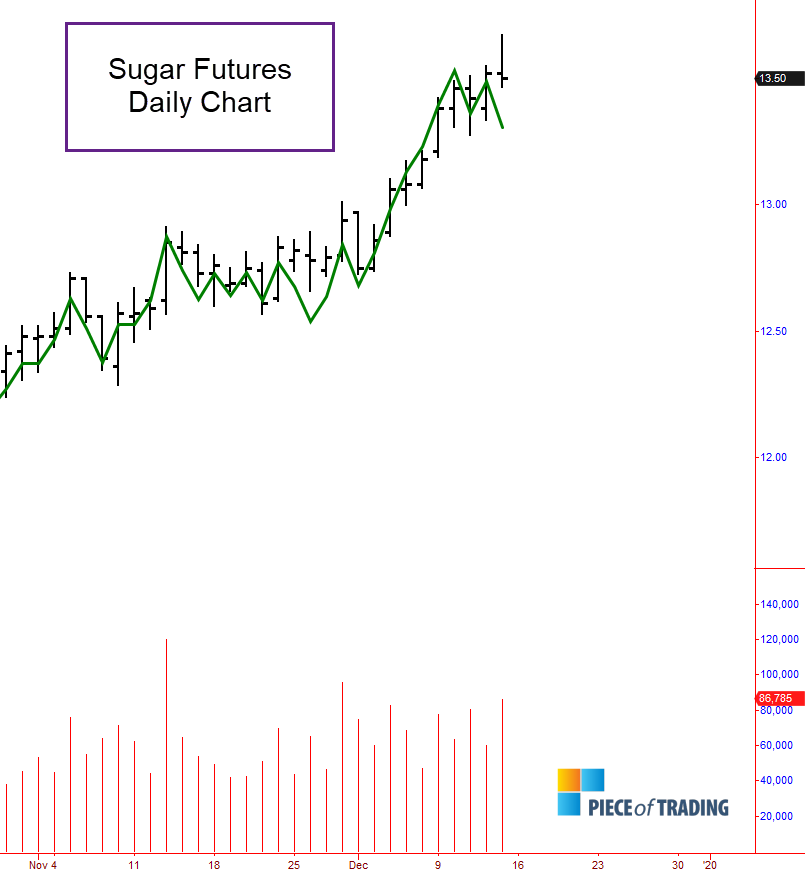 Sugar analysis 12/15/2019