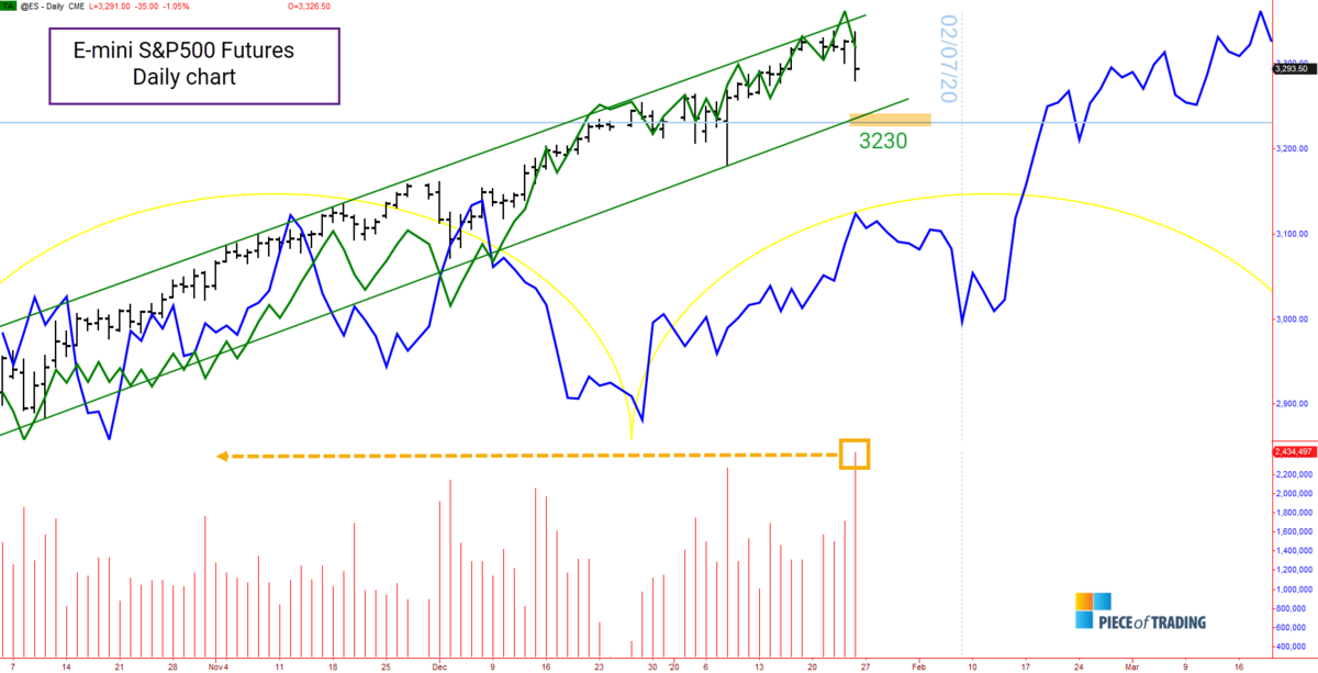 Analysis of S&P500 for the week 27-31 of January 2020