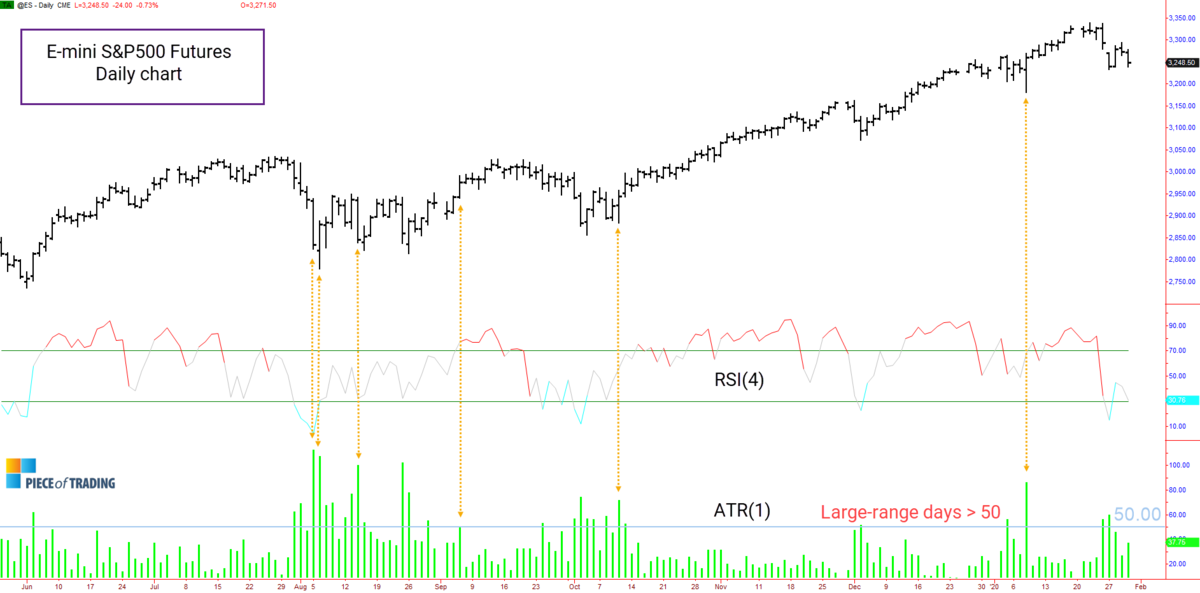 Chart of S&P500 showing Relative Strength Index (RSI) and large-range days