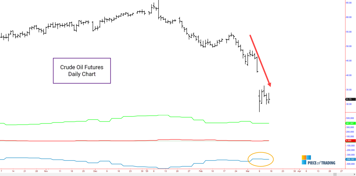 Crude Oil and Commitments of Traders
