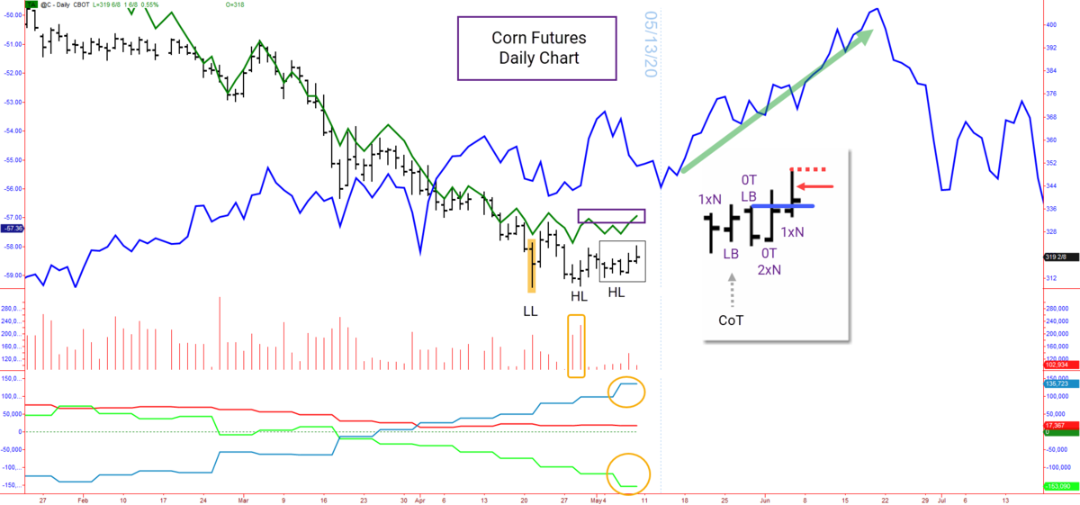 Corn futures analysis 05/11/2020-05/15/2020