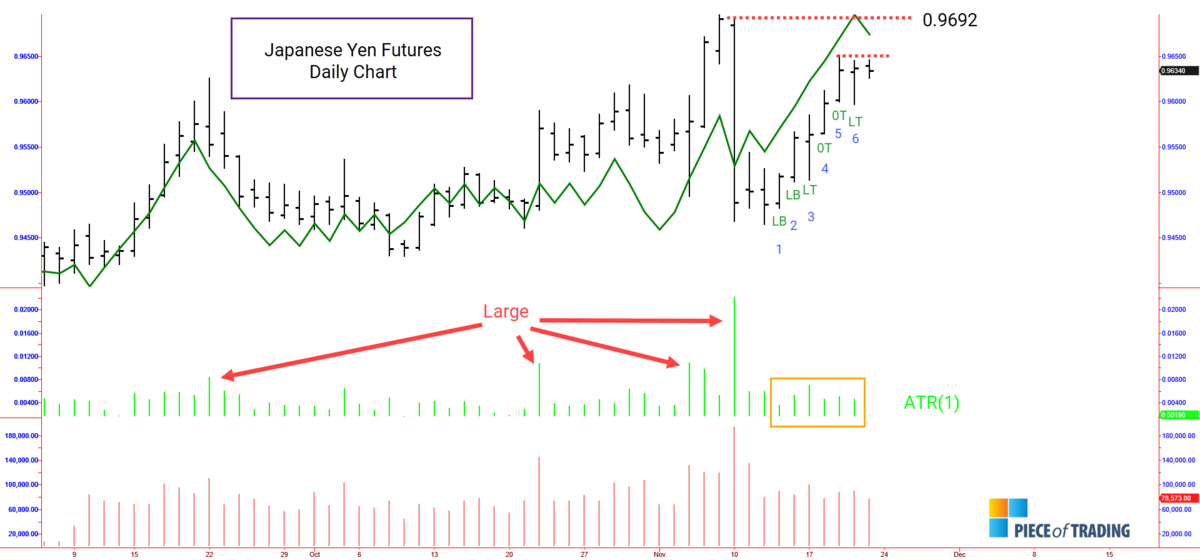 Japanese Yen analysis